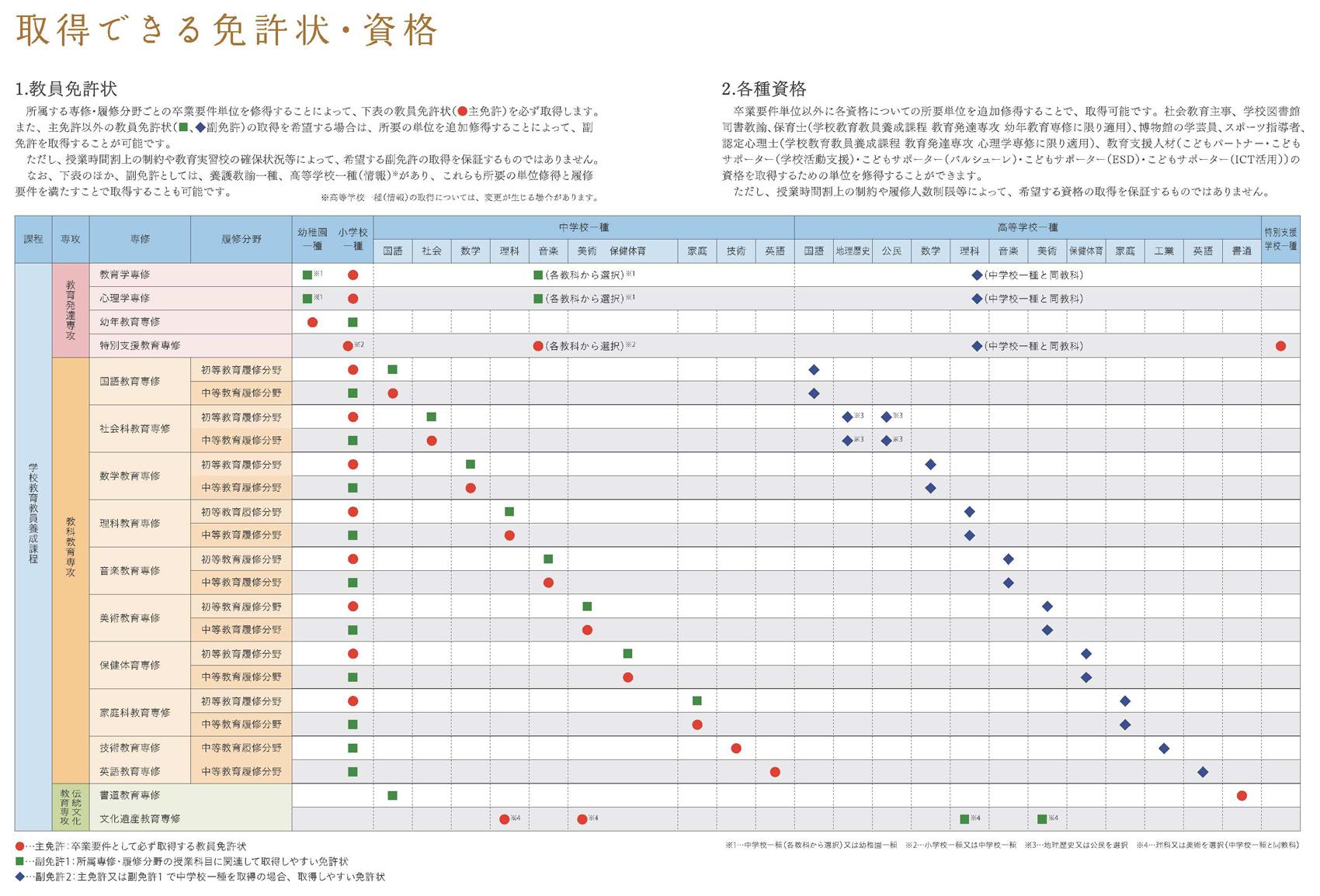 http://www.nara-edu.ac.jp/img/201504_menkyosikaku.jpg