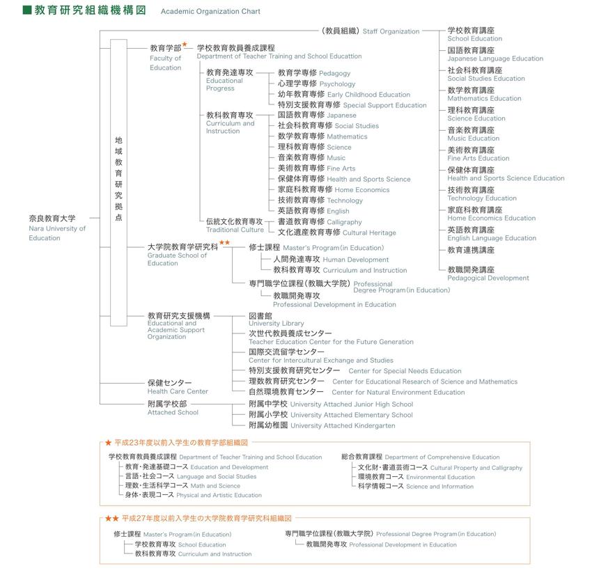 教育研究組織機構図