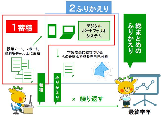 http://www.nara-edu.ac.jp/img/portfolio-chart.png